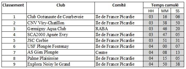 Classement clubs